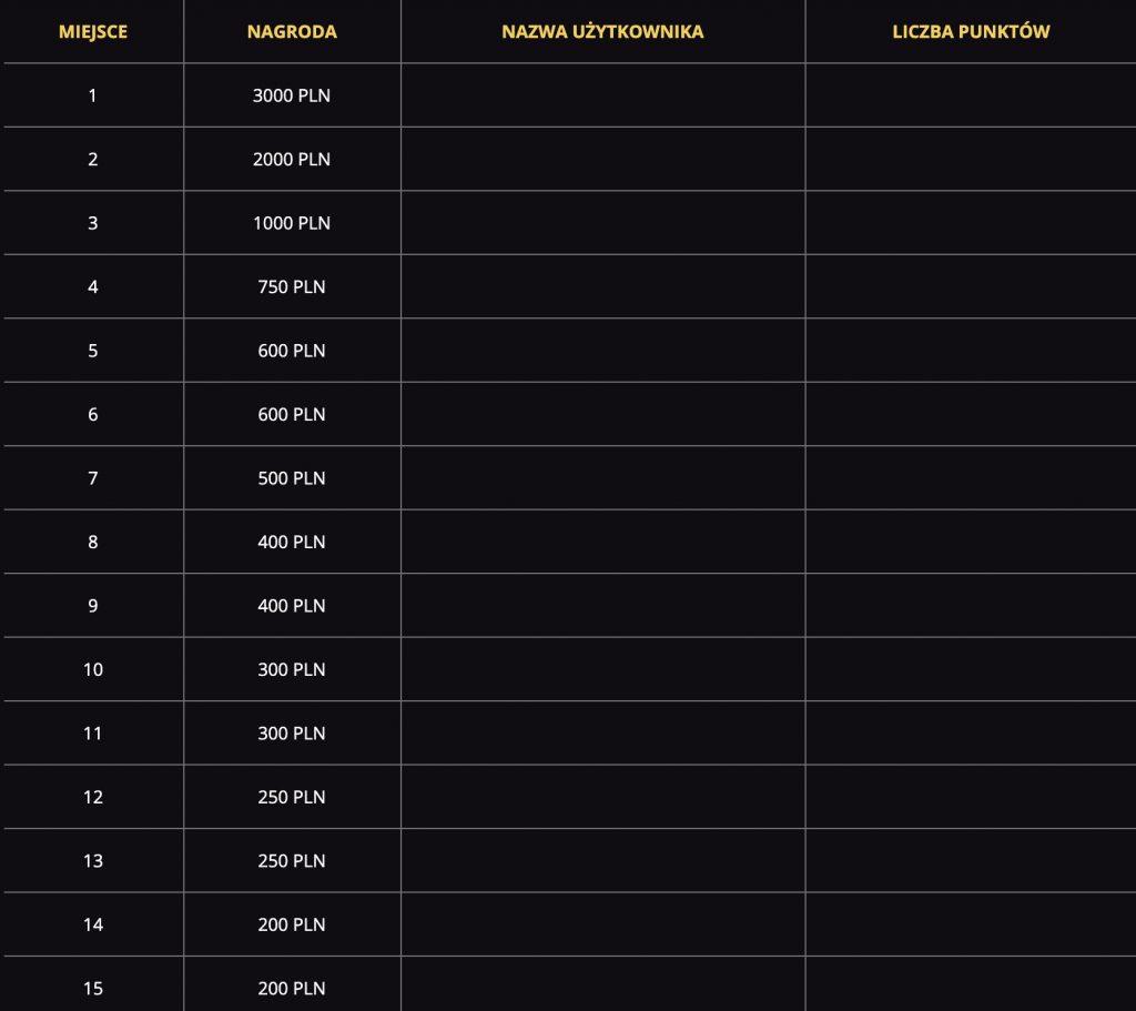 Lv bet promocja. Ranking z nagrodami